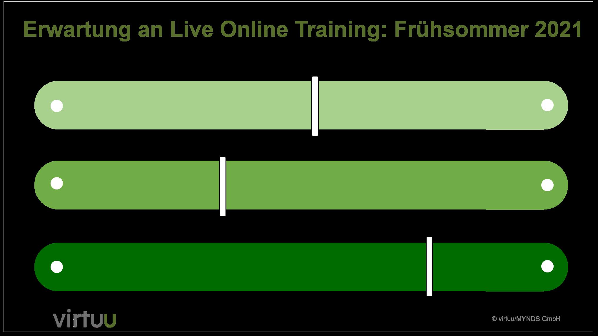 Live Online Training 2021 Input